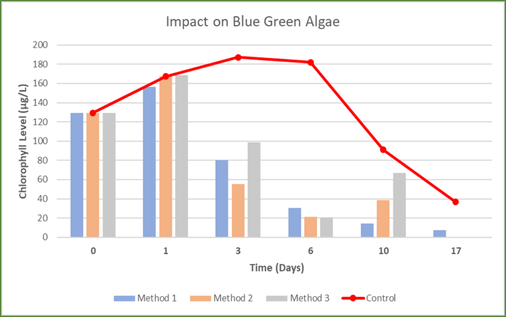 The graphs shows the impact of Eget Liber's technology on blue green algae's chlorophyll level. You can see that the chlorophyll levels are very low as compared to sample even after 17 days of treatment.