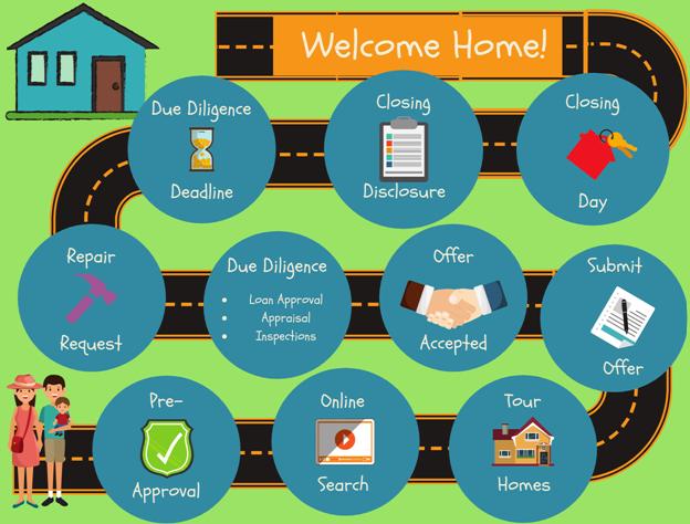 How Do I Start the Homebuying Journey?