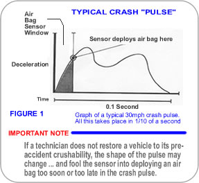An image of a typical 30 mph barrier crash pulse