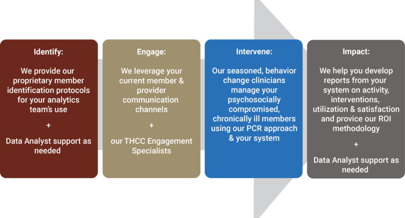 Med-Psych Care Management graphic