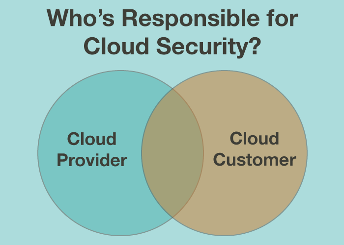 Who's Responsible for Cloud Security?