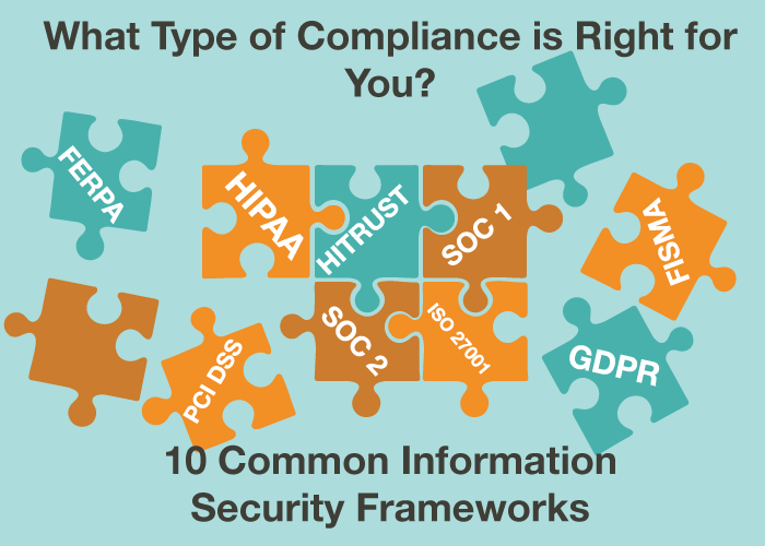 What Type of Compliance is Right for You? 10 Common Information Security Frameworks