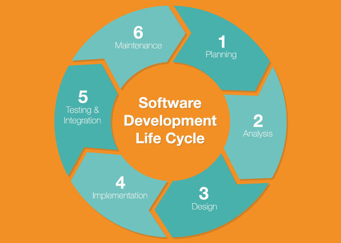 Best Practices for a Secure Software Development Life Cycle