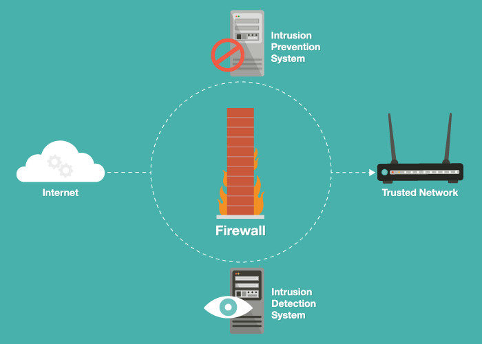 Stay Secure With These Intrusion Detection and Protection Techniques