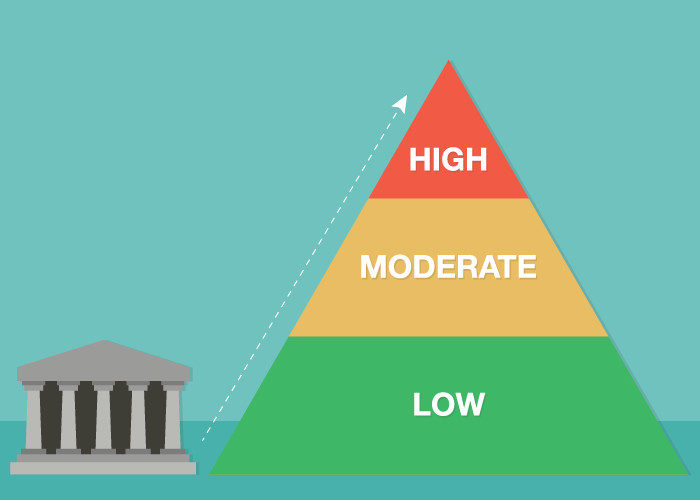 3 FISMA Compliance Levels - Low, Moderate, High