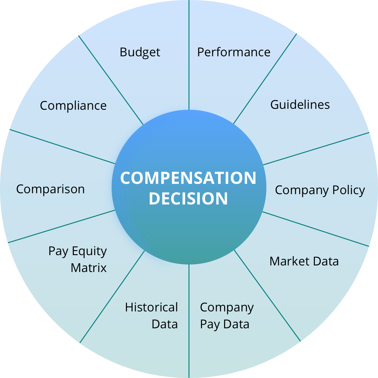 Key components of a total compensation and rewards plan