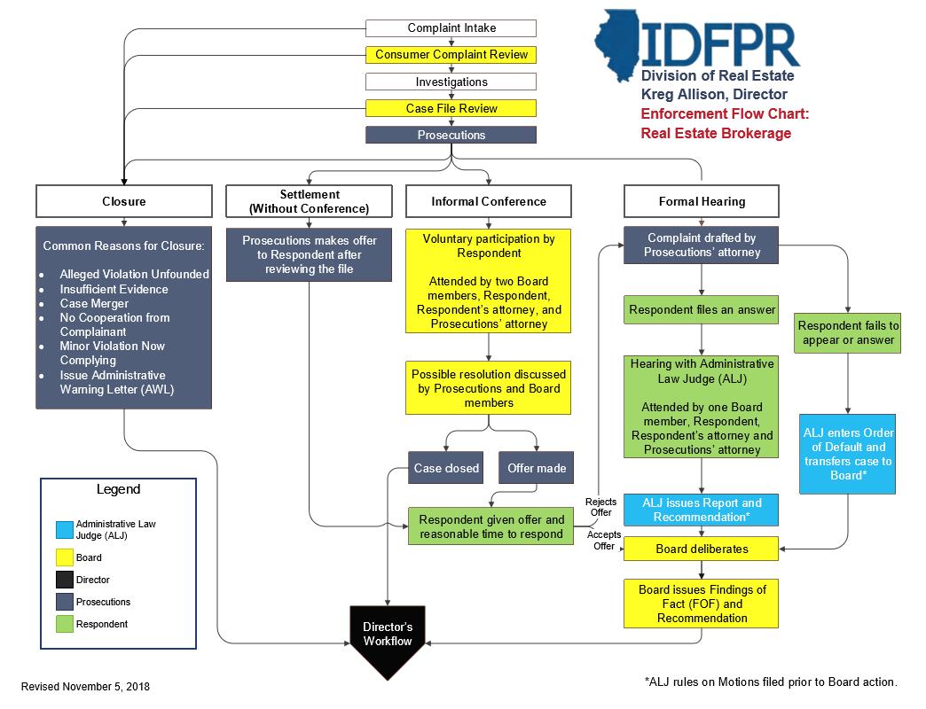 Division of Real Estate Enforcement Flow Chart Real Estate Brokerage 1