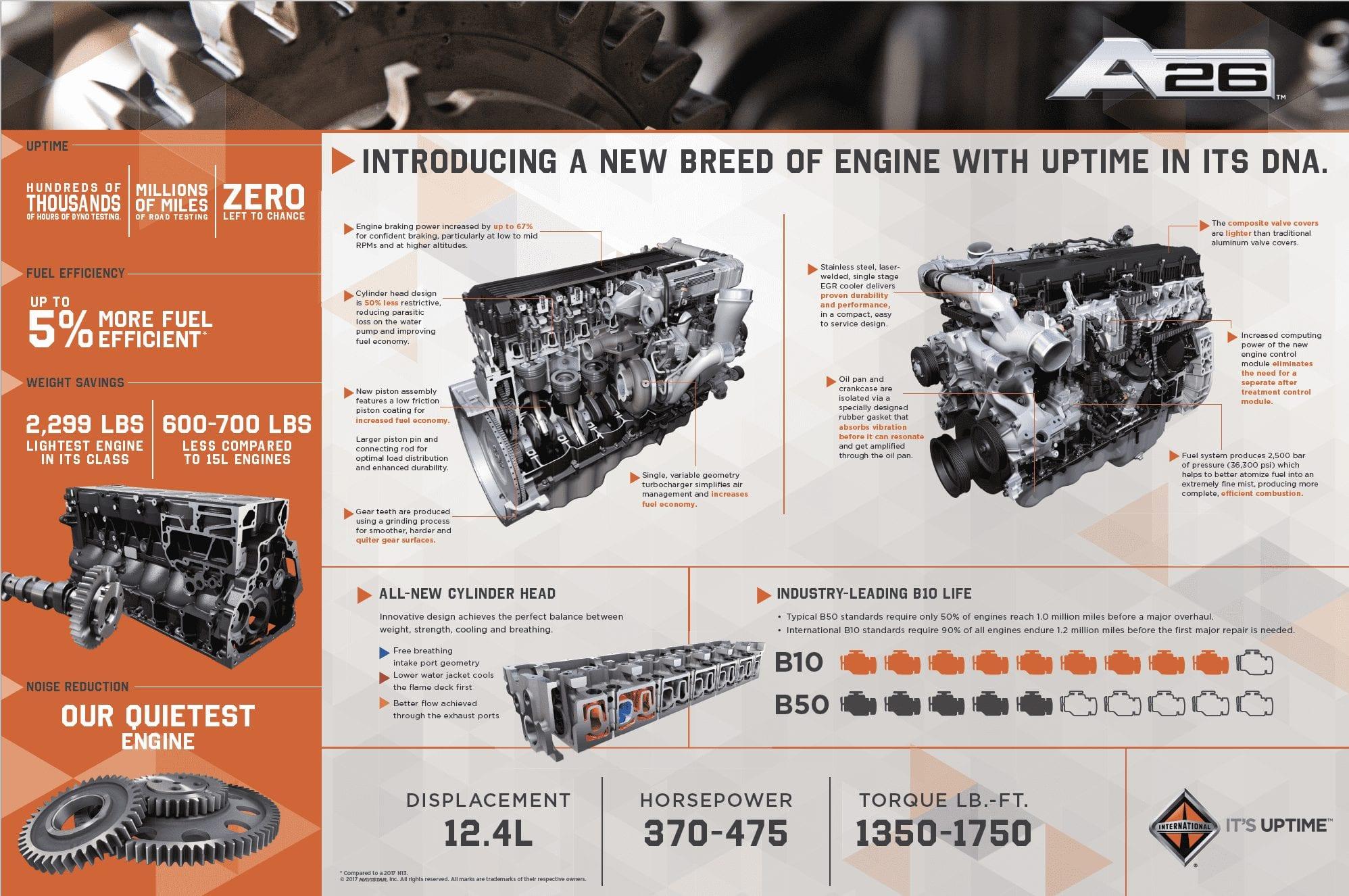 New A26 Diesel Engine - Cumberland International Trucks - Nashville, TN