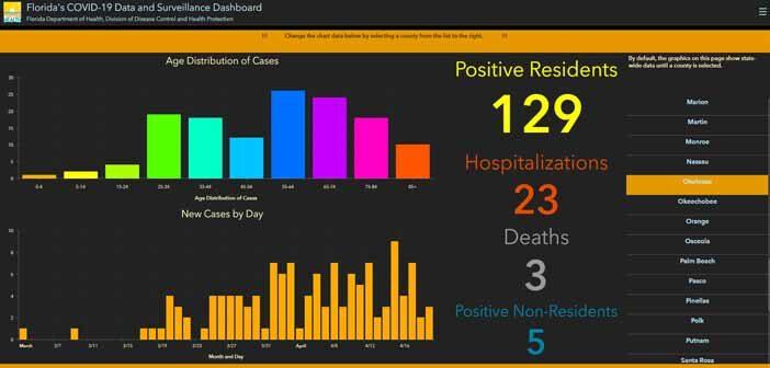 niceville okaloosa covid-19 coronavirus cases daily update APRIL 21