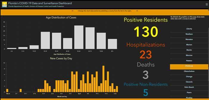 niceville okaloosa covid-19 coronavirus cases april 22 daily update report