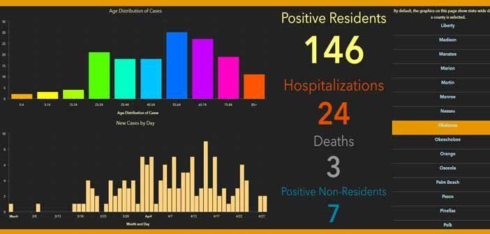 niceville okaloosa covid-19 coronavirus cases daily report april 29