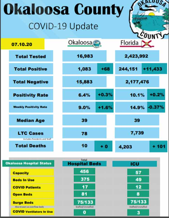 okaloosa covid-19 cases daily report update fort walton beach, destin, niceville july 10 2020