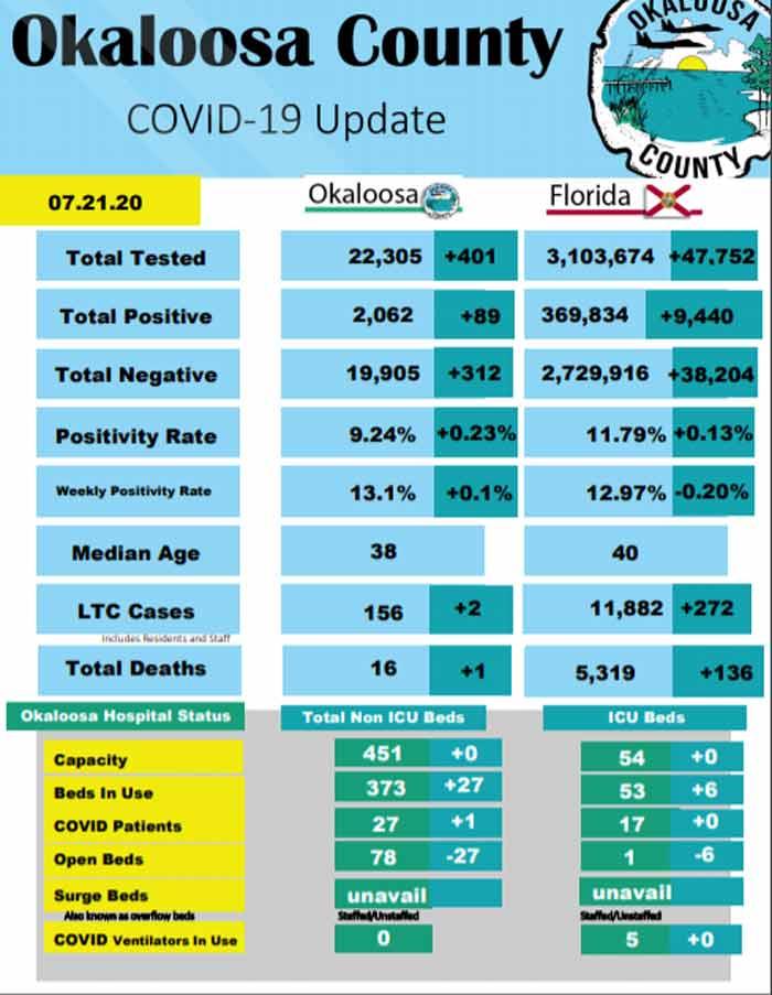 okaloosa county florida covid-19 coronavirus daily report july 21, 2020