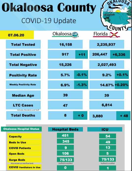 Okaloosa County COVID-19 Update July 6, 2020