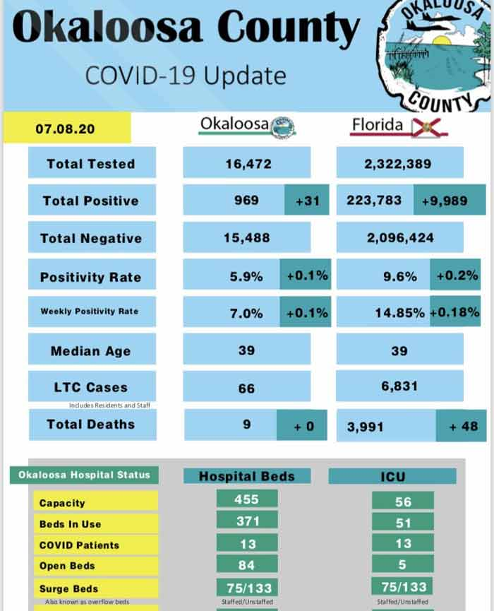 Okaloosa County COVID-19 Report for July 8, 2020 hospital beds icu deaths testing rate