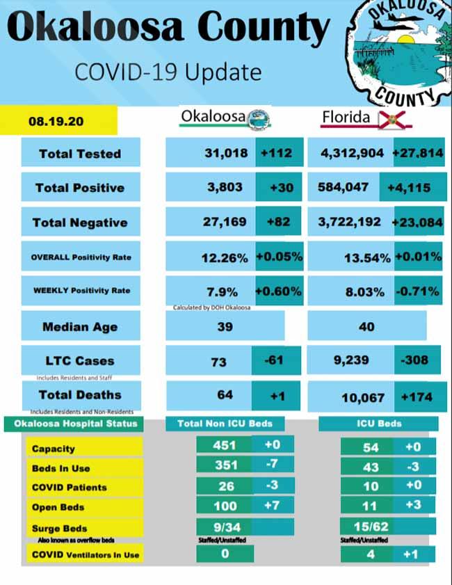 Okaloosa County COVID-19 Report forAugust 19, 2020