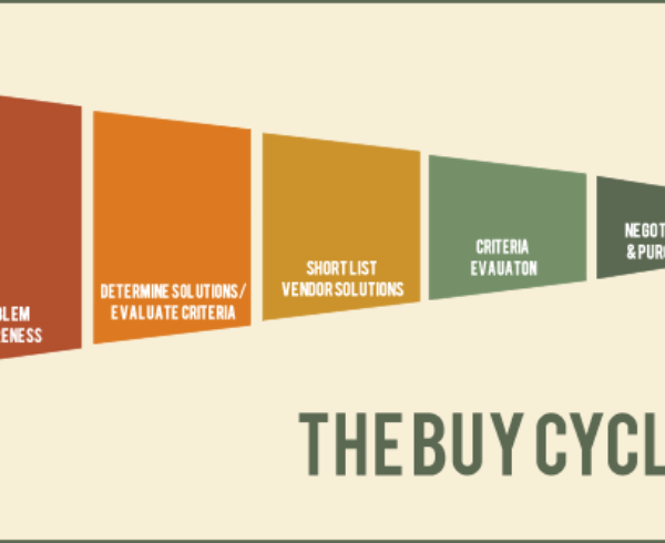 Decoding The B2B Buying Cycle 2