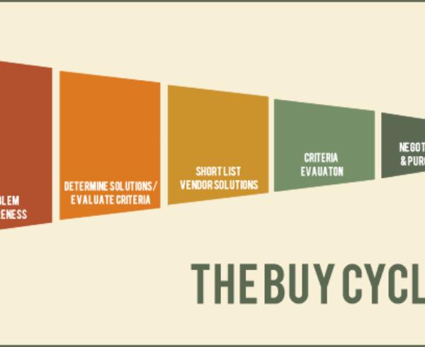 Decoding The B2B Buying Cycle 5