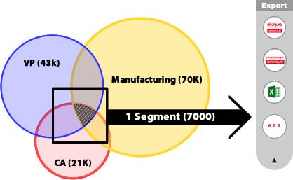 4Segments Venn Diagram Exports Segments to Eloqua