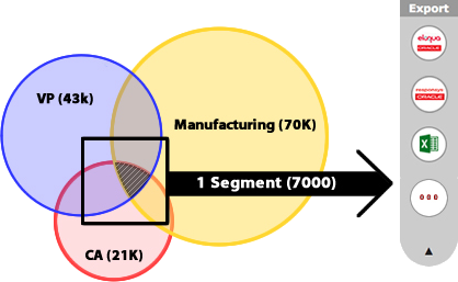 4Segments Venn Diagram Exports Segments to Eloqua