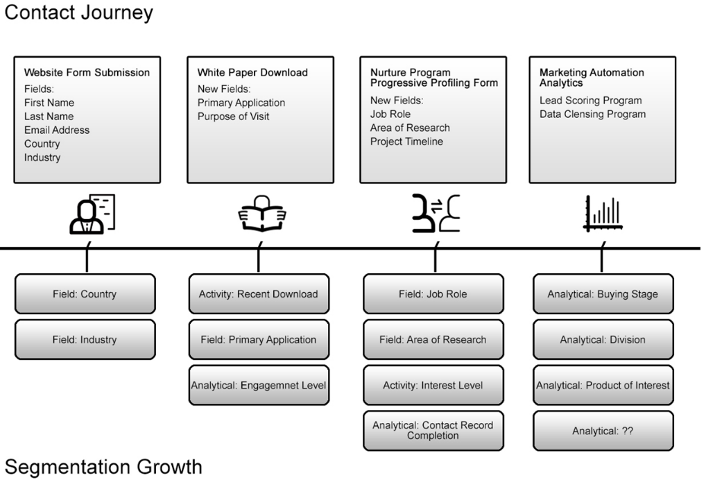 4TM Data Capture Strategy 20160812 ds v1