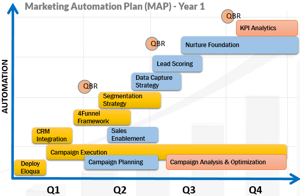 4TM Marketing Automation Plan 20160811 ds v1
