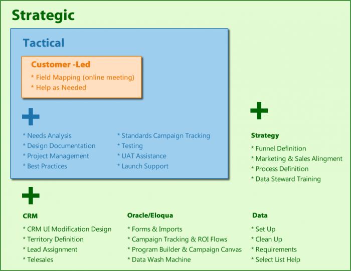 Level-3-Strategic1-e1434579002136