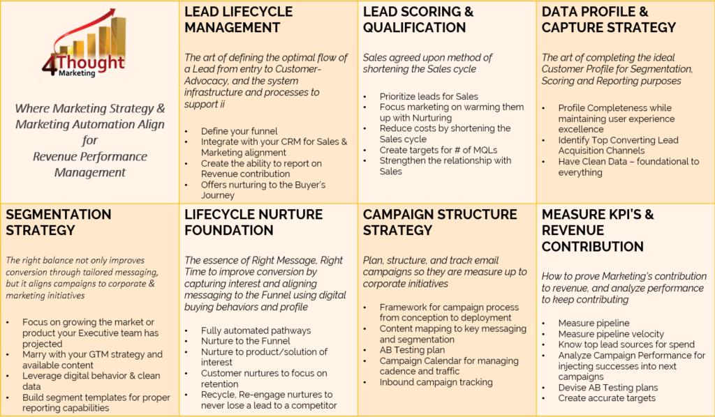 Checklist for Choosing an Eloqua Marketing Agency 3