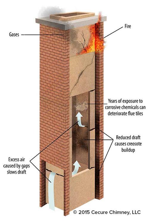Chimney Fire Hazards