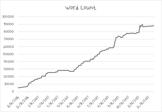Graph of words over time during writing process.