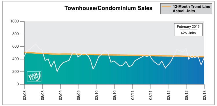 Townhouse / Condominium Sales, February 2013 l Leslie Lerner Properties