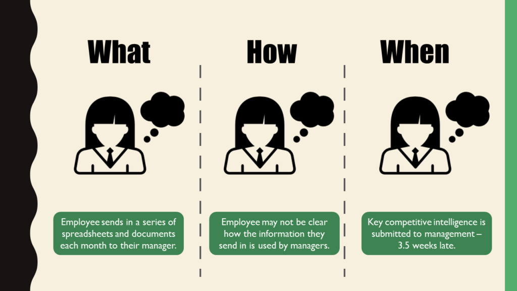 Three ways an employee fails when they do not understand the learning context