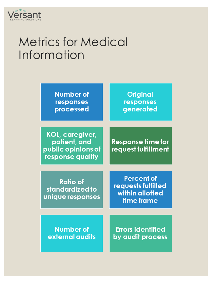 Metrics for medical information - number of responses processed - original responses generated - KOL caregiver, patient and public opinions of response quality - response time for request fulfillment - ratio of standardized to unique responses - percent of requests fulfilled within allotted time frame - number of external audits - errors identified by audit process