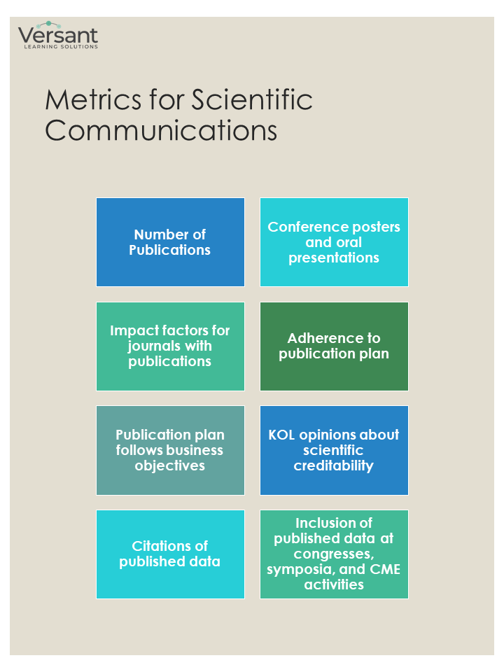 Metrics for scientific communications - numbers of publications - conference posters and oral presentations - impact factors for journals with publications - adherence to publication plan - publication plan follows business objectives - KOL opinions about scientific creditability - citations of published data - inclusion of published data at congresses