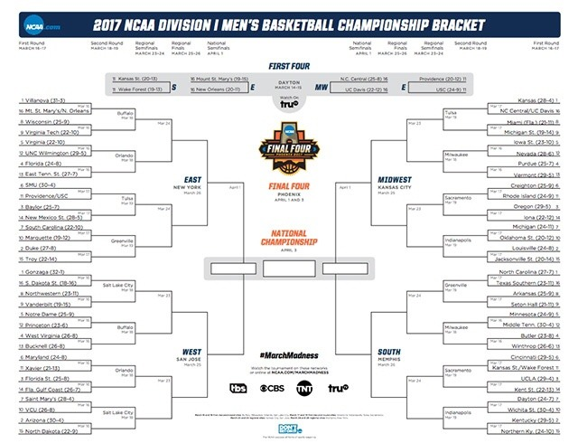 BRACKET BANTER- thoughts, analysis and tips for filling out your 2017 bracket