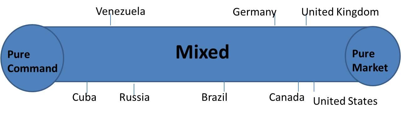 Mixed%20Economy