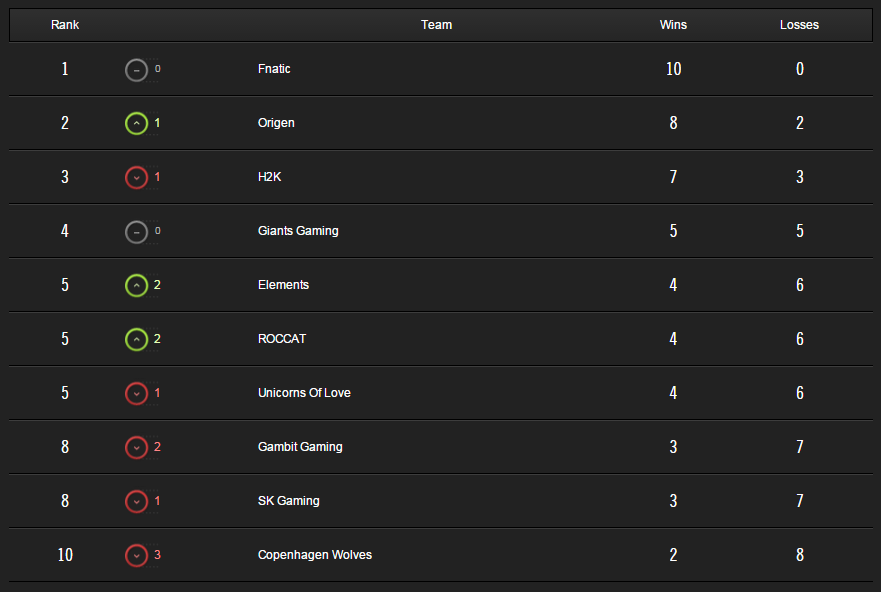 lcs standing