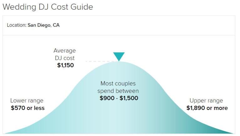 Wedding Dj Cost.San Diego Djs My Djs Best Dj Prices