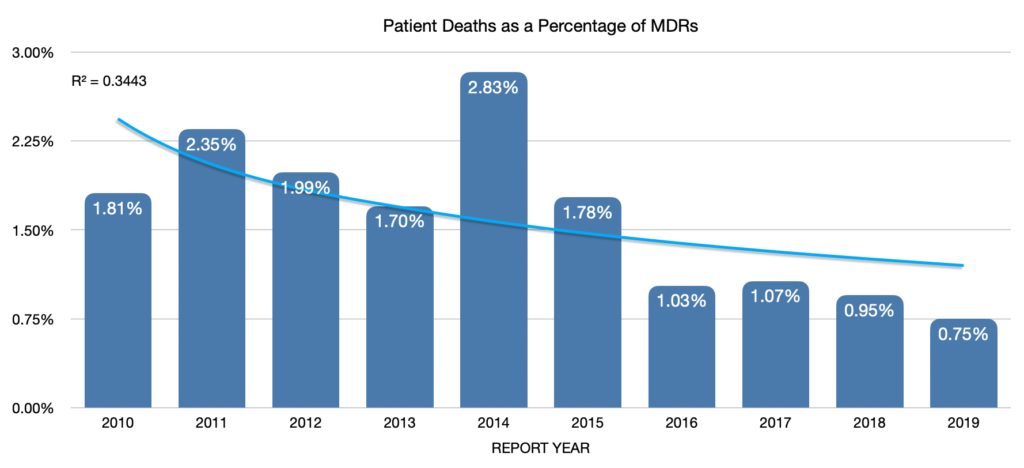 Patient Deaths as Percentage of MDRs