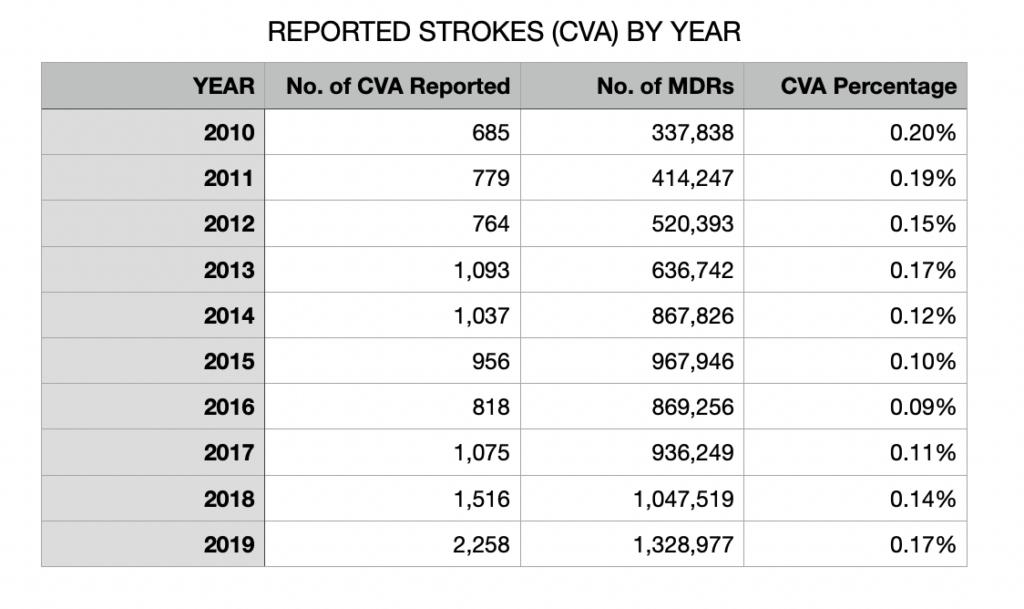 Stroke Data