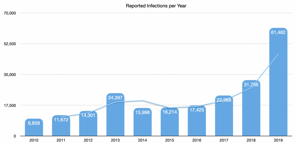 Reported Infections per Year
