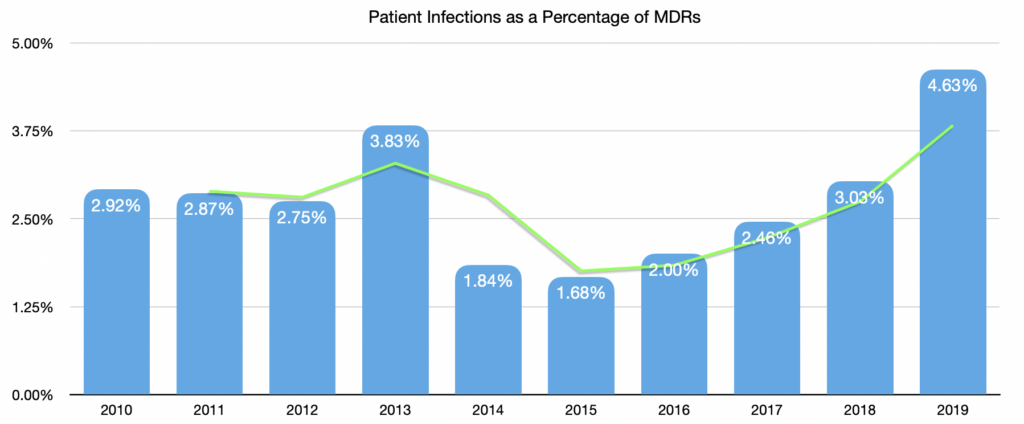 Patient Infections as a percentage of MDRs