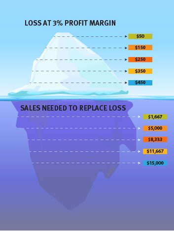 Retail Cost-Cutting Strategies
