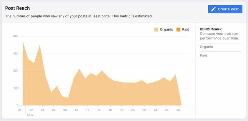 Facebook organic reach in November 2020
