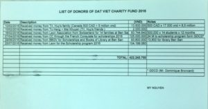 list-of-donors-of-dat-viet-fund-2016