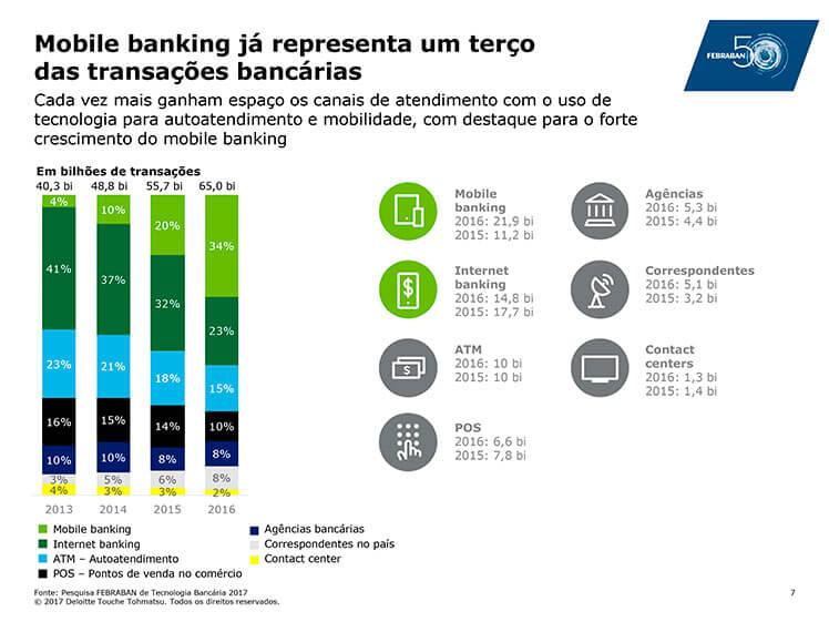 Mobile banking já representa um terço das transações bancárias