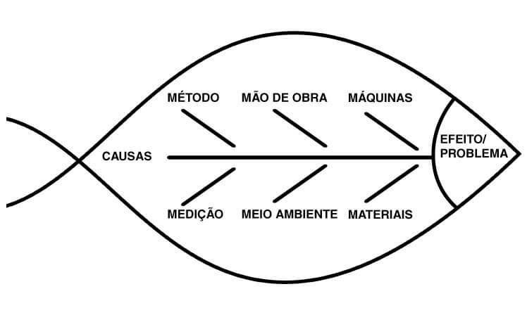 Diagrama Espinha de Peixe auxilia a resolução de problemas