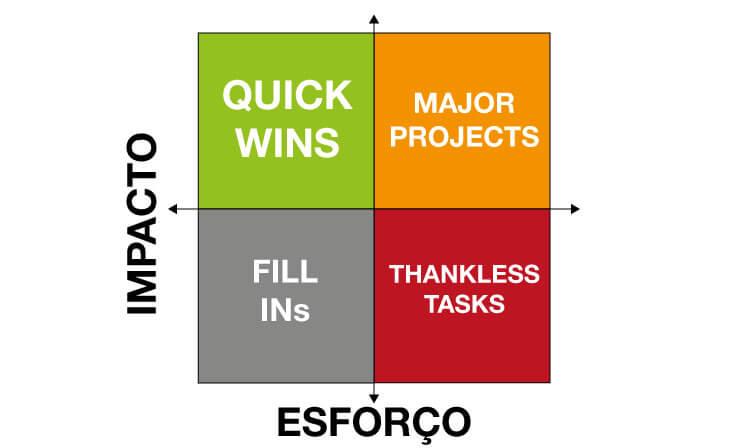 Matriz Esforço x Impacto ajuda a priorizar ações