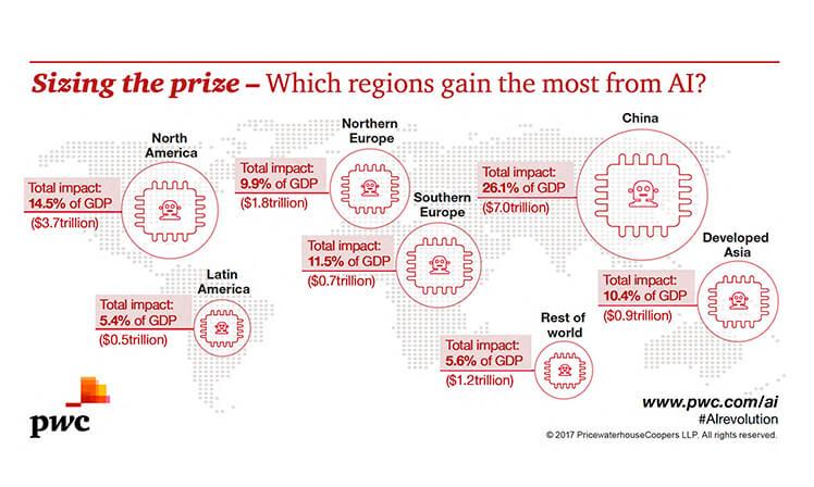 Regiões com maior impacto da inteligência artificial