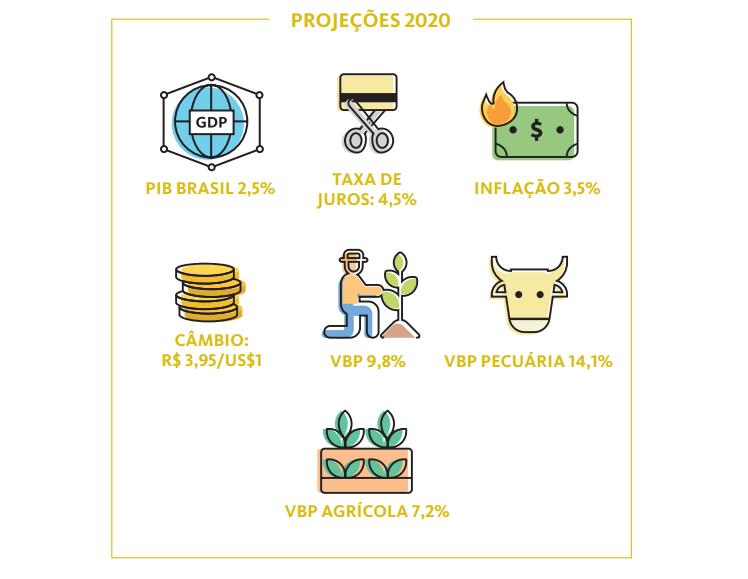 Agropecuária em alta em 2020